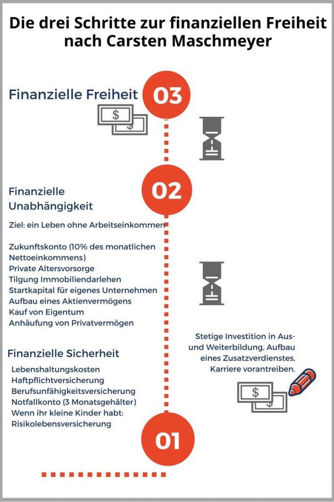 In 3 Schritten zur finanziellen Freiheit